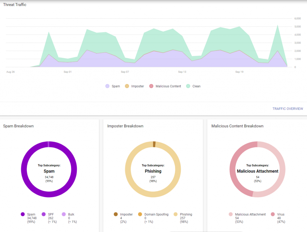 proofpoint essentials reporting dashboard