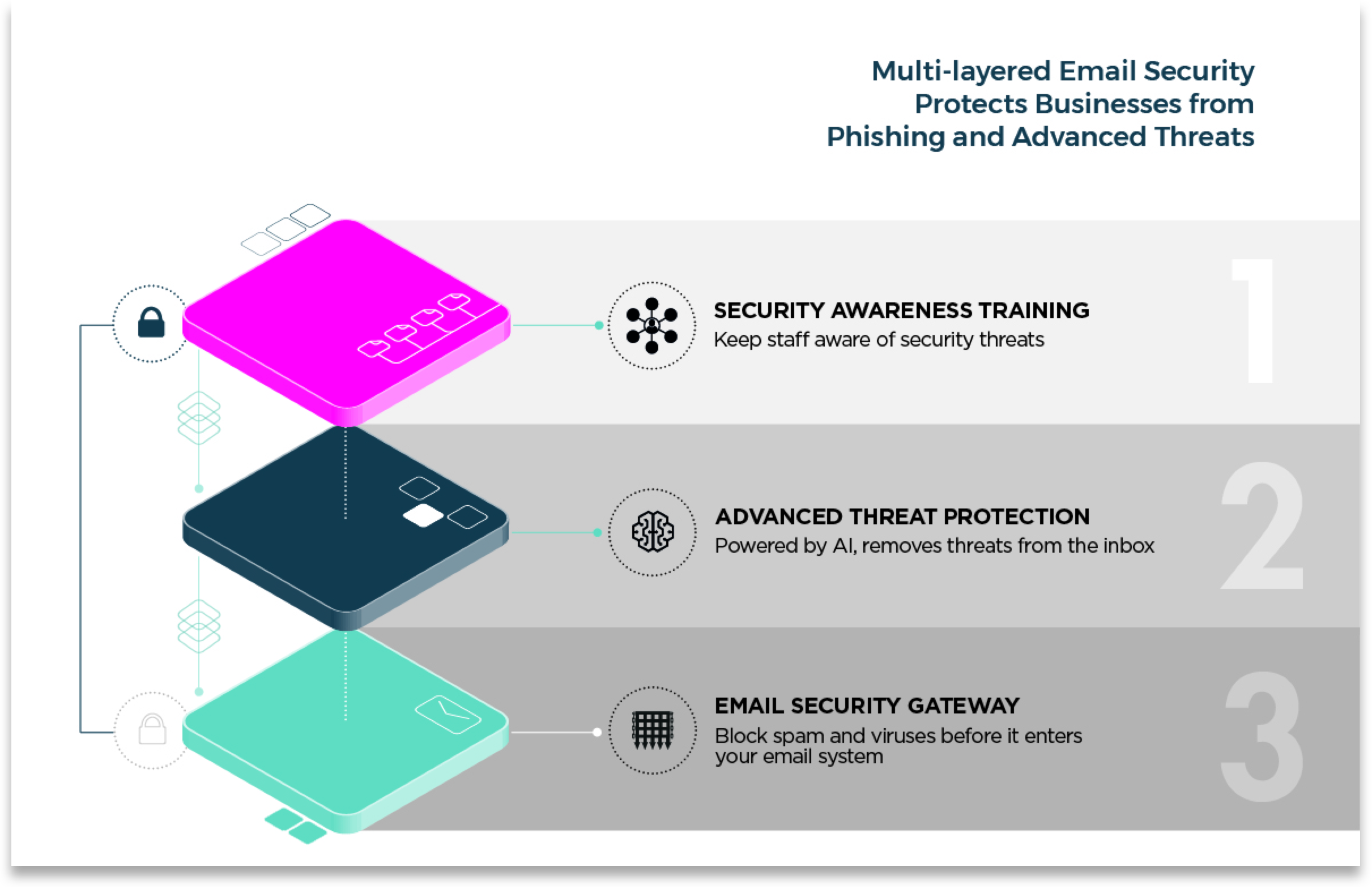 The best email security is to use 3 layers of protection - a secure email gateway, post delivery protection and user training