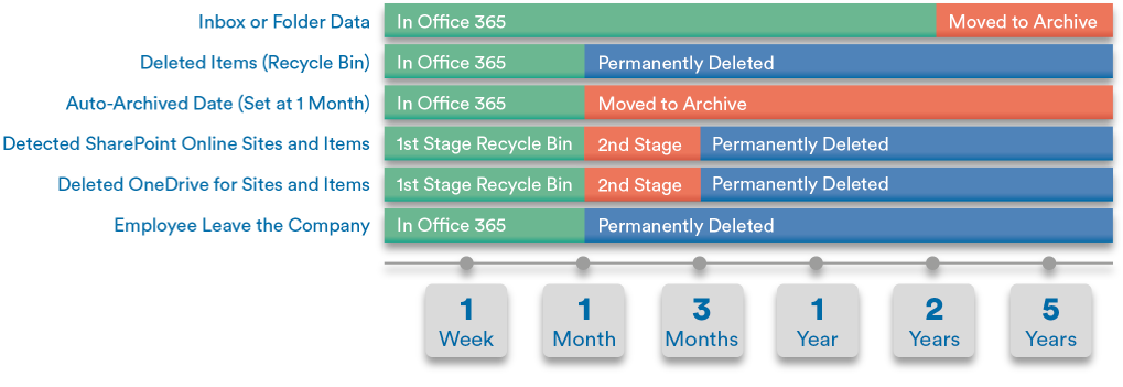 Chart showing the average retention period for data storage in Office 365 applications