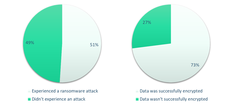 Pie charts showing that 51% of organizations were hit by ransomware and 73% of those had their data encrypted by the attacker
