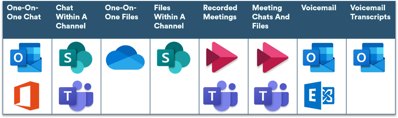 Table to show visually where Microsoft stores Teams data within the Office 365 environment
