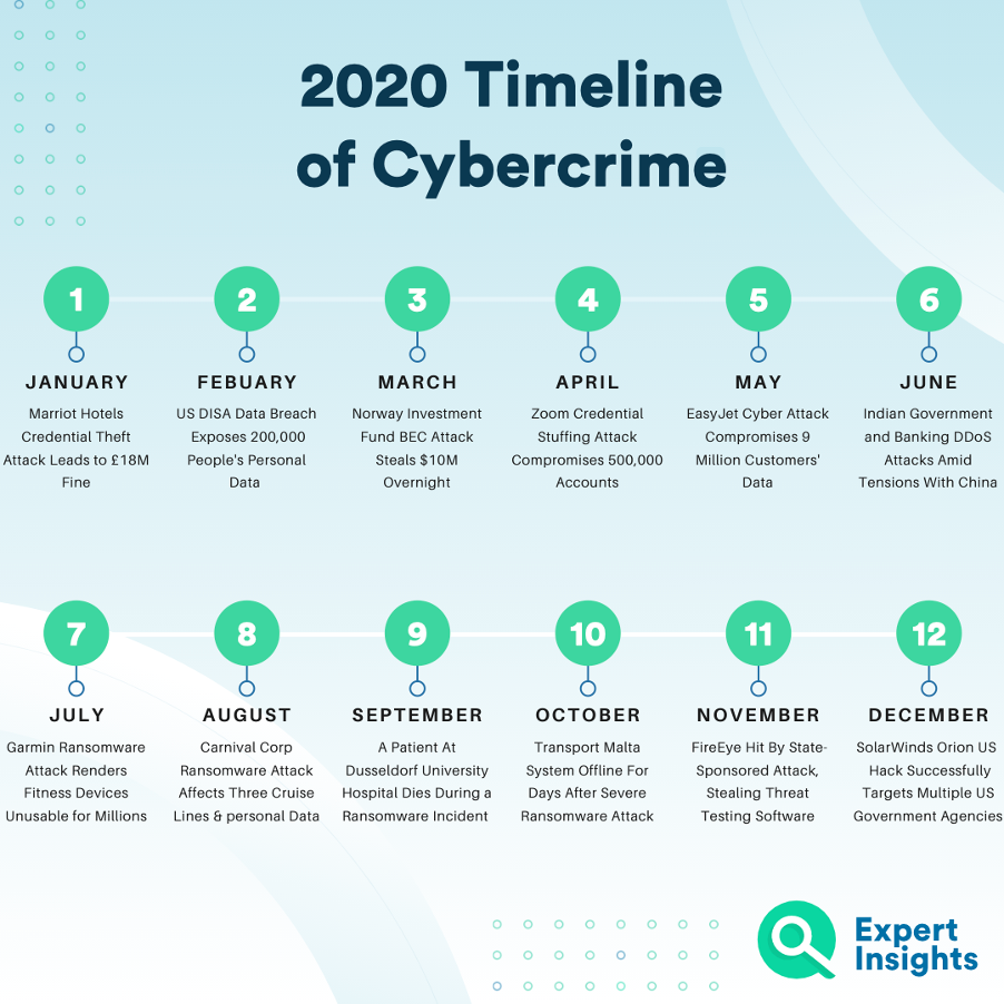 Timeline of cybercrime