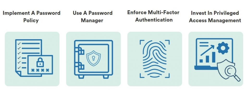 Four icons showing the four steps to protect your organization against brute force attacks: Implement a password policy, use a password manager, enforce MFA and invest in PAM.