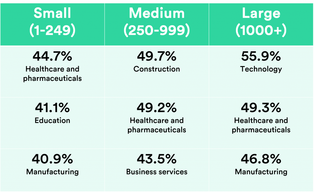 Table showing the top industries at risk according to company size (KNowBe4): Small (1-249) is healthcare and pharmaceuticals, education and manufacturing respectively; medium (250-999) is construction, healthcare and pharmaceuticals and business services respectively; large (1000+) is technology, healthcare and pharmaceuticals and manufacturing respectively.