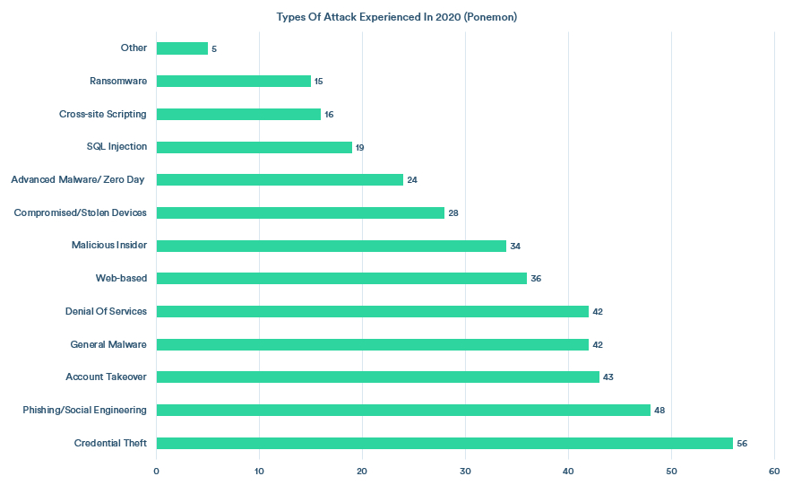 A chart showing the types of attack experienced by organizations in 2020, according to the Ponemon Institute